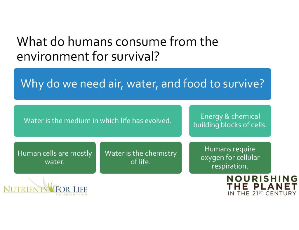 Lesson 1 Interactive Lesson Plan - High School - Nourishing the Planet in the 21st Century